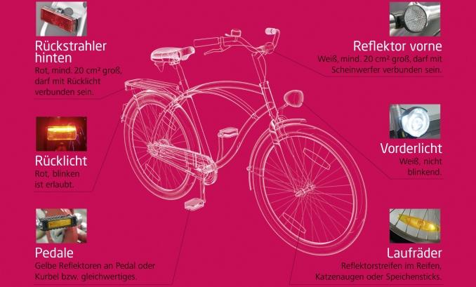 Grafik Fahrrad Straßenverkehrsordnung