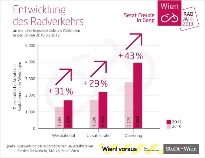 Säulengrafik Radfahrende Entwicklung 2010 bis 2012