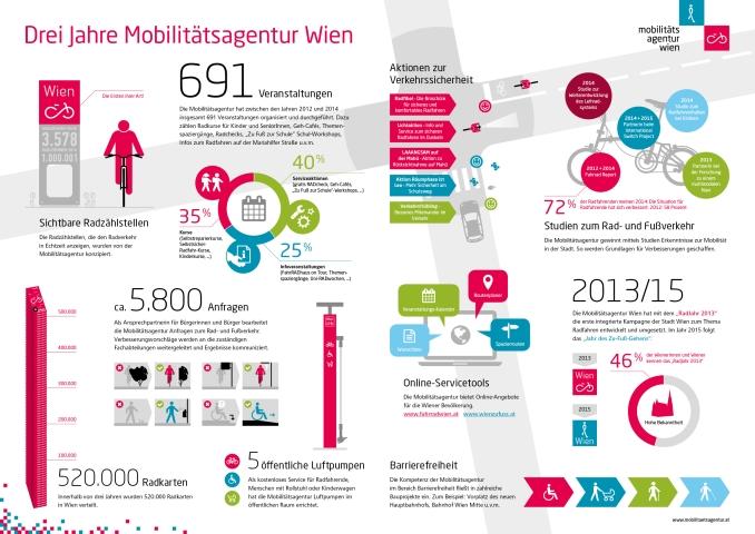 MobAg_Infografik 381px