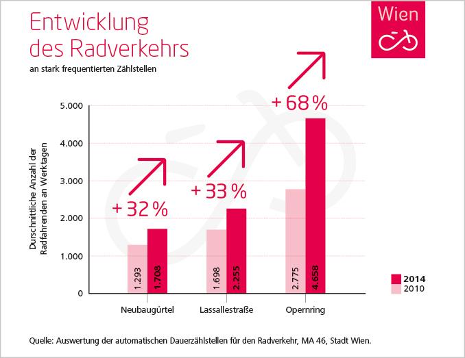 Statistik-Radfahrende_WEB_RGB