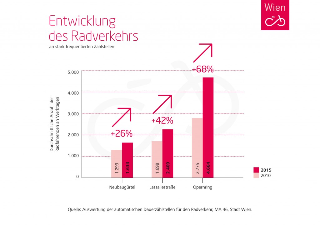 FW_Grafik_Radverkehr_RZa
