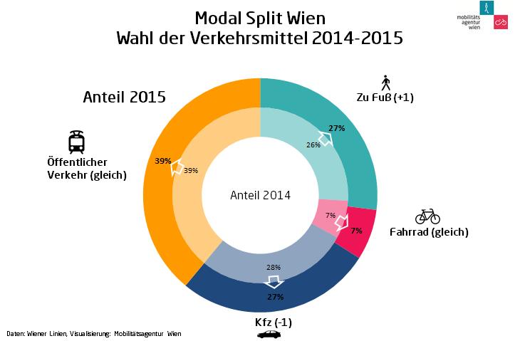 modal split 2014-2015