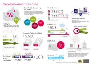 Radinfrastruktur 2010 bis 2014