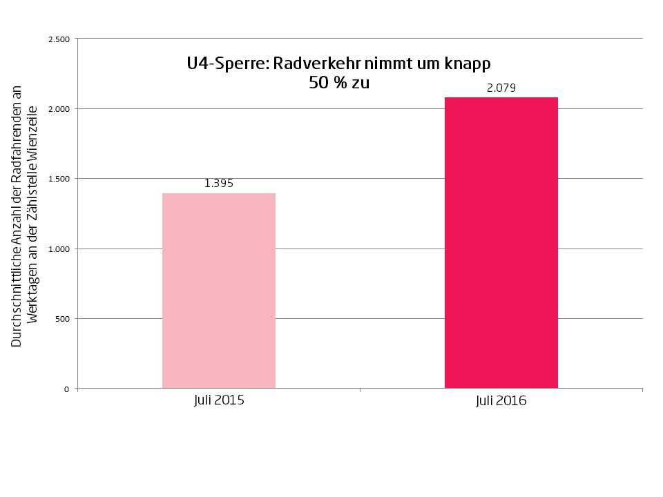 Radverkehr_Wienzeile