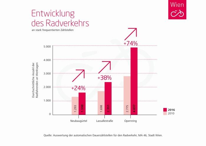 Grafik_Radverkehr_2016_700