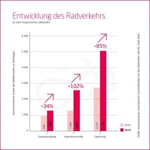 Grafik zur Entwicklung der Radzahlen von 2010 bis 2019