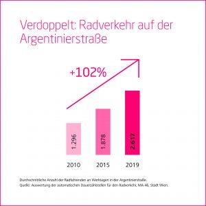 Grafik Zuwachs Radverkehr Argentinierstraße von 2010 bis 2019