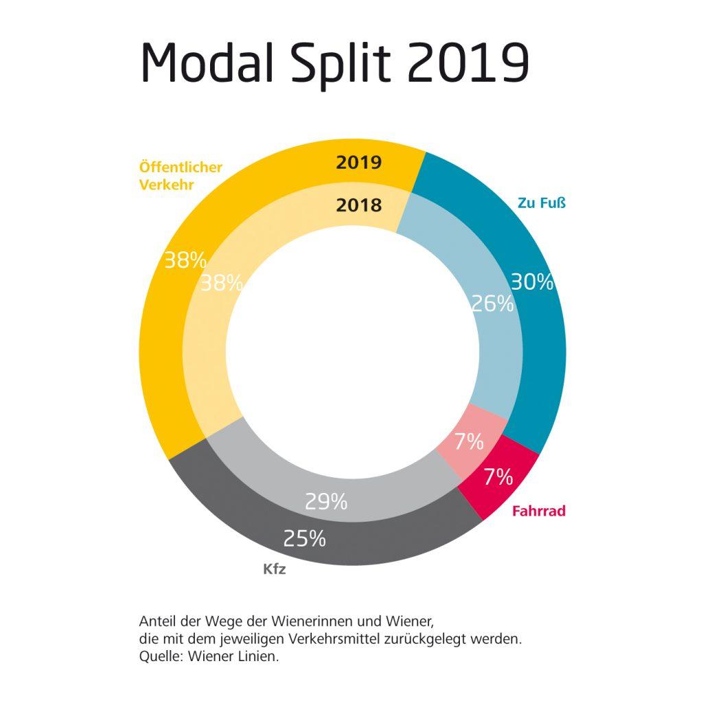 Grafik zum Modal Split 2019
