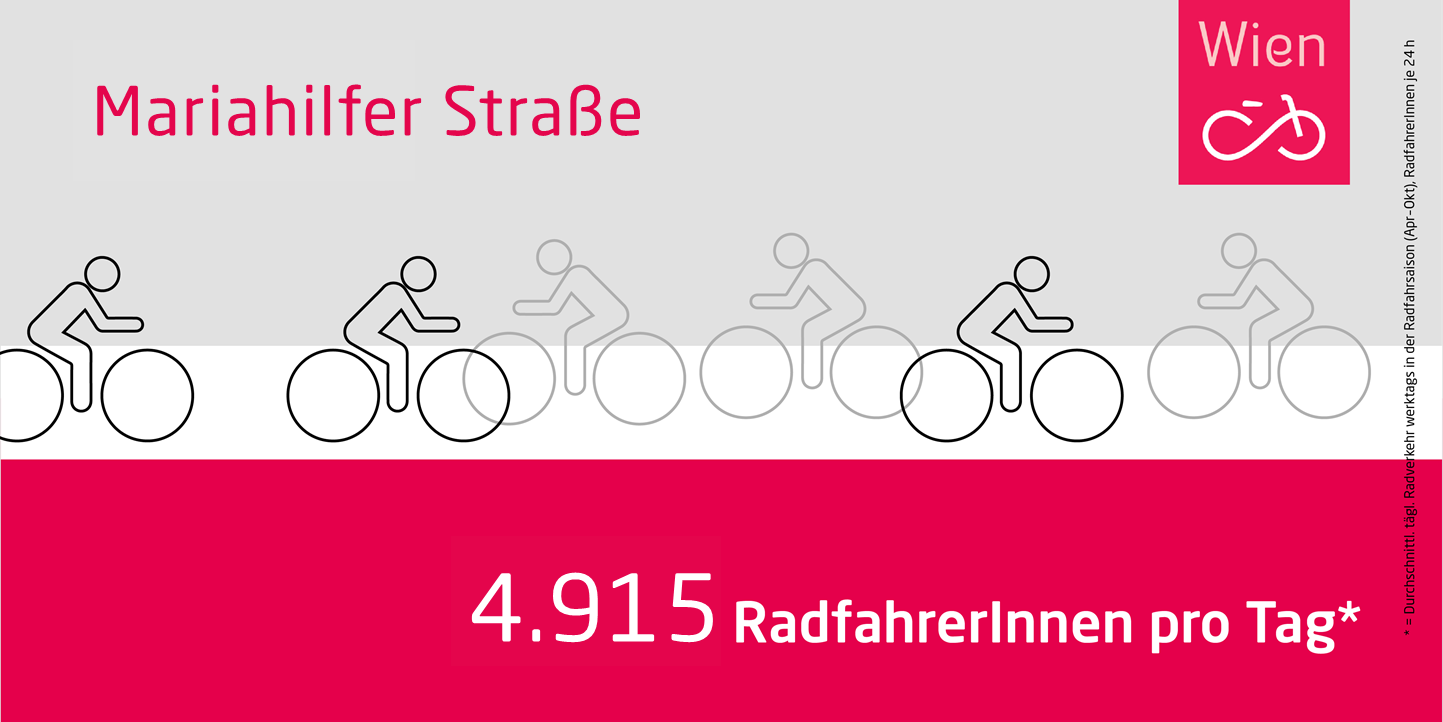 Infografik: 4.915 RadfahrerInnen auf der Mariahilfer Straße